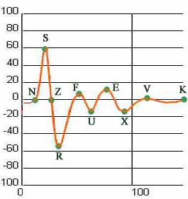 Pulse diagnosis. Pulsogram functional system